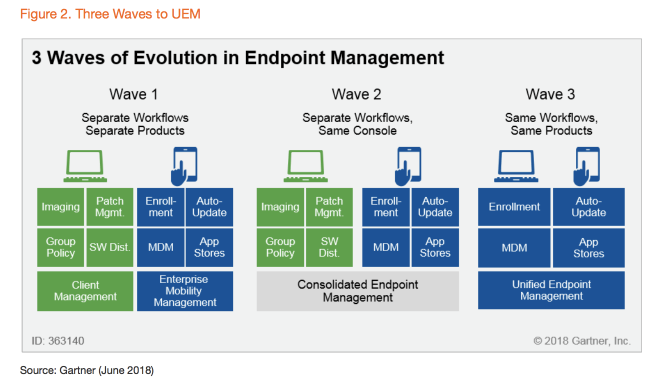 3 wavesof evolution in endpoint management
