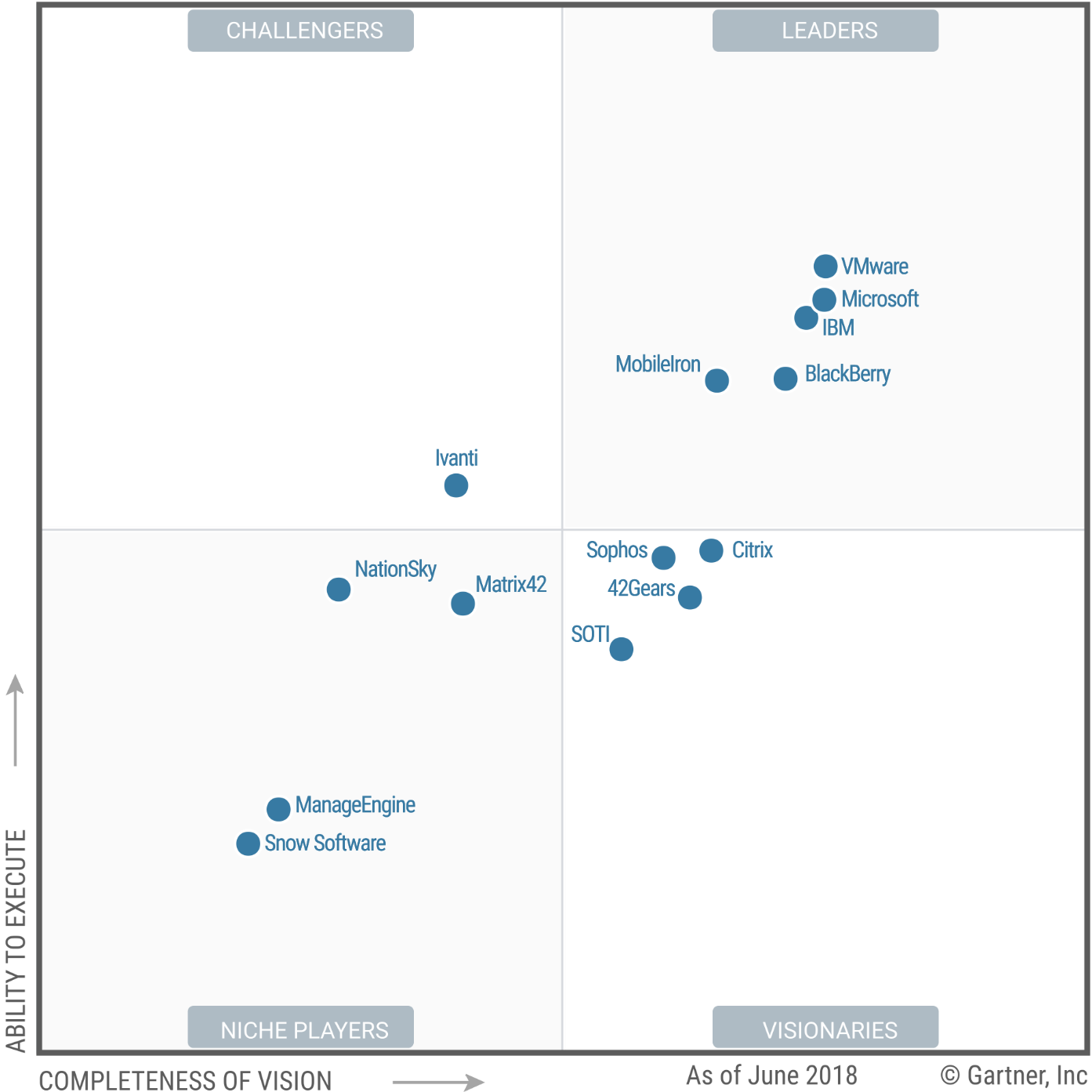 Gartner Magic Quadrant UEM 2018