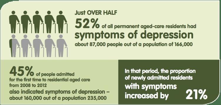 aged care depressioh