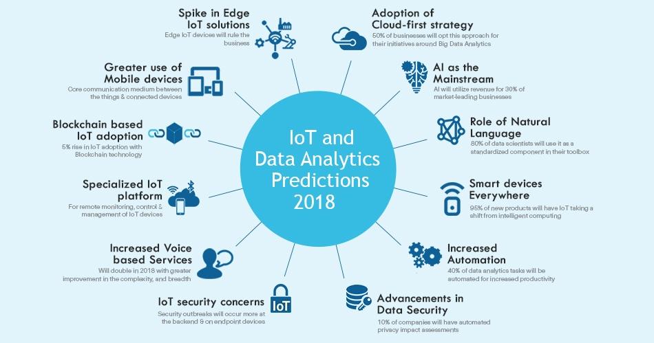 iot-and-data-analytics-predictions-2018