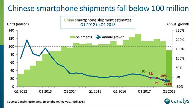 Chinese smartphone sales 2012-2018