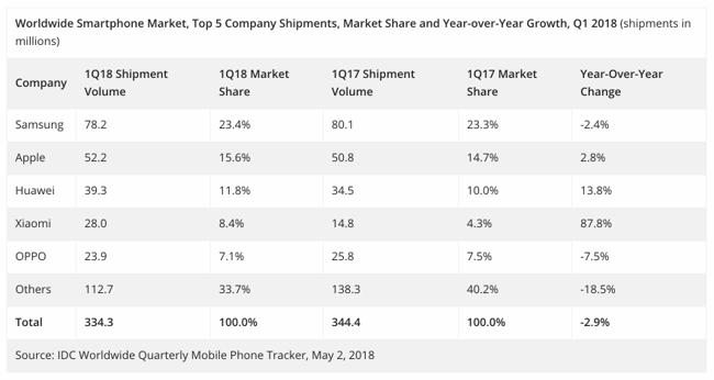 IDC Smartphone sales 2018