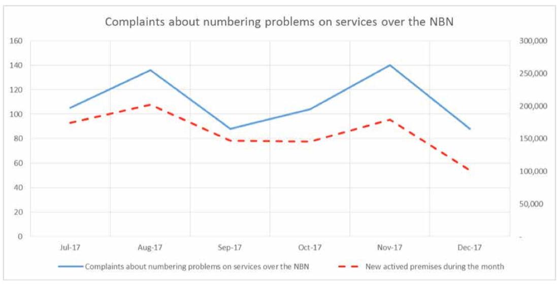 Phone number nbn complaints