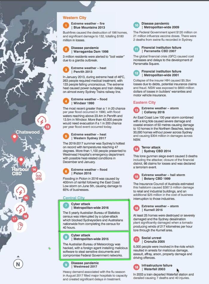 Sydney history of shocks pt2