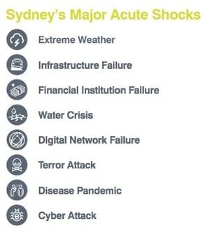 Sydney's major acute shocks