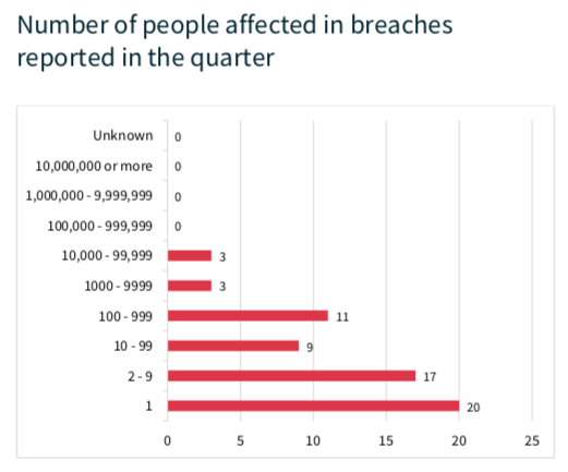 OIAC people affected by breaches