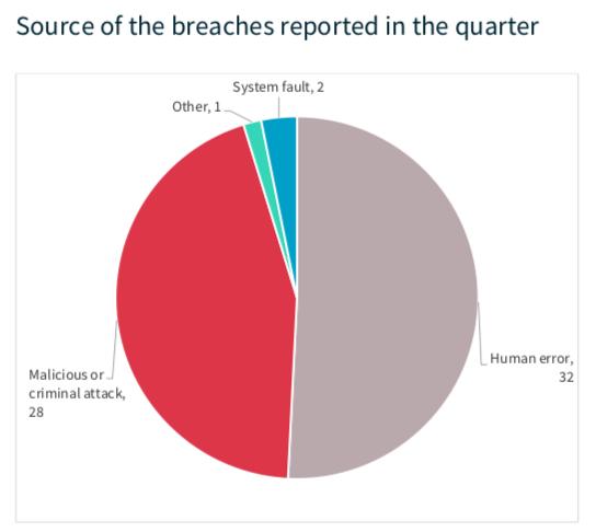 OIAC source of breaches