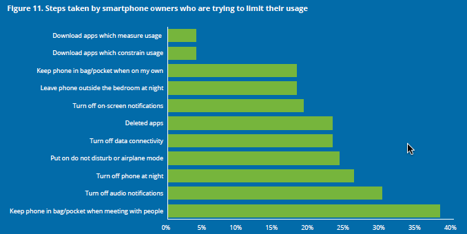deloitte ways to limit smartphone use