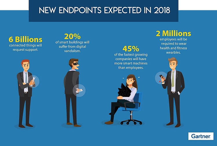 new endpoints in 2018