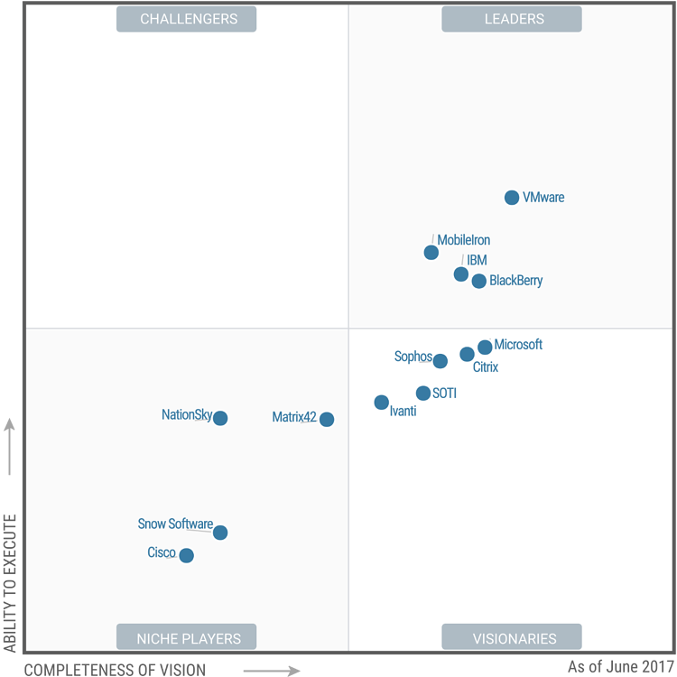 Gartner Magic Quadrant EMM 2017