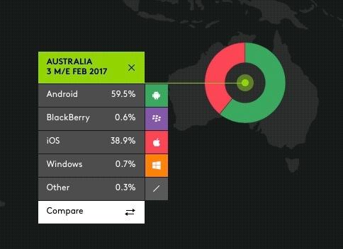 australia smartphone sales 2017.jpg