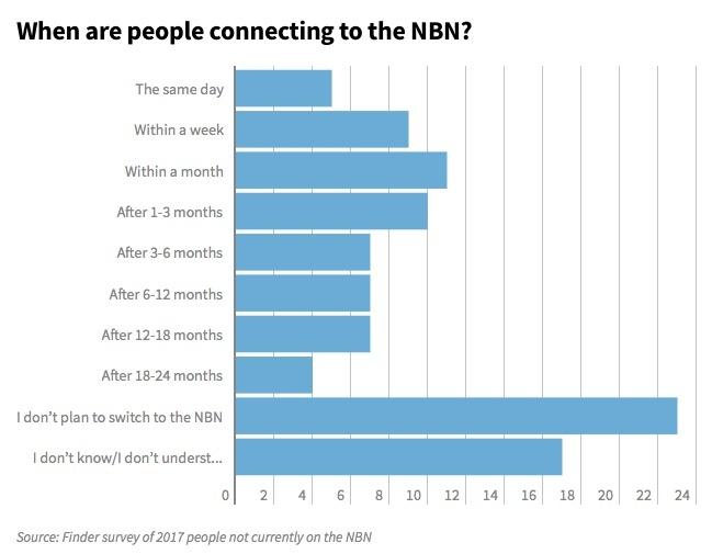 NBN Users moving timeframe.jpg