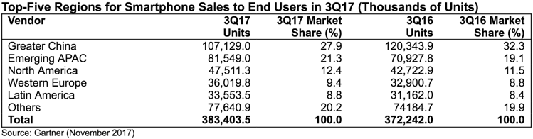 Smartphone sales third quarter 2017 by region.png