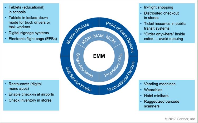 Use of EMM - Gartner.png