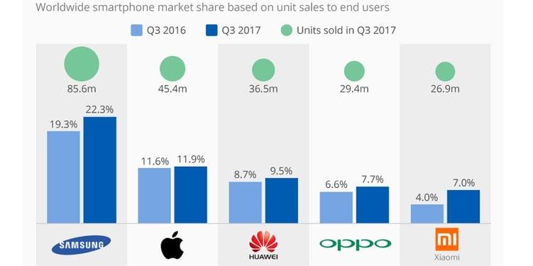 smartphone sales q32017 by vendor.jpg