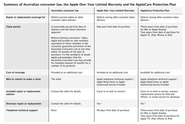 Apple Australia warranty.png