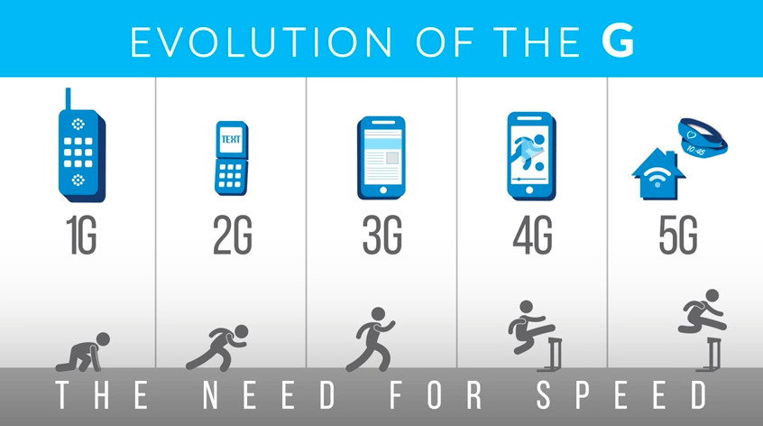 Evolution of the G - devices.png