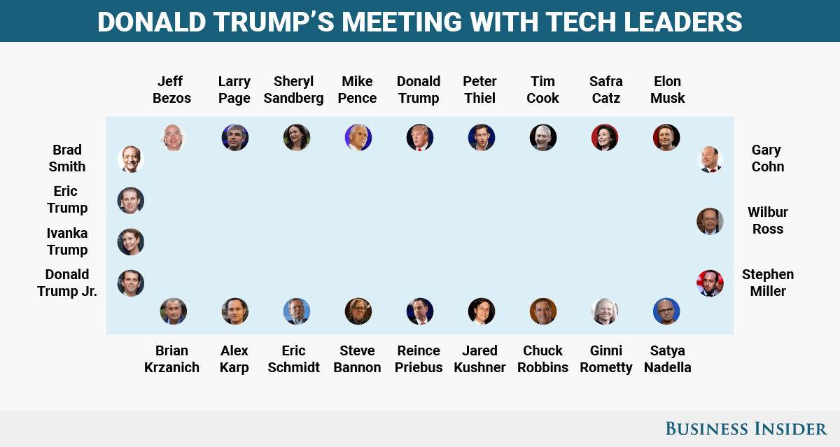 Tech Leaders Meeting Donald Trump.png