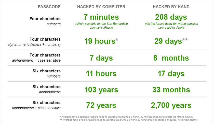 how long to hack a passcode.png