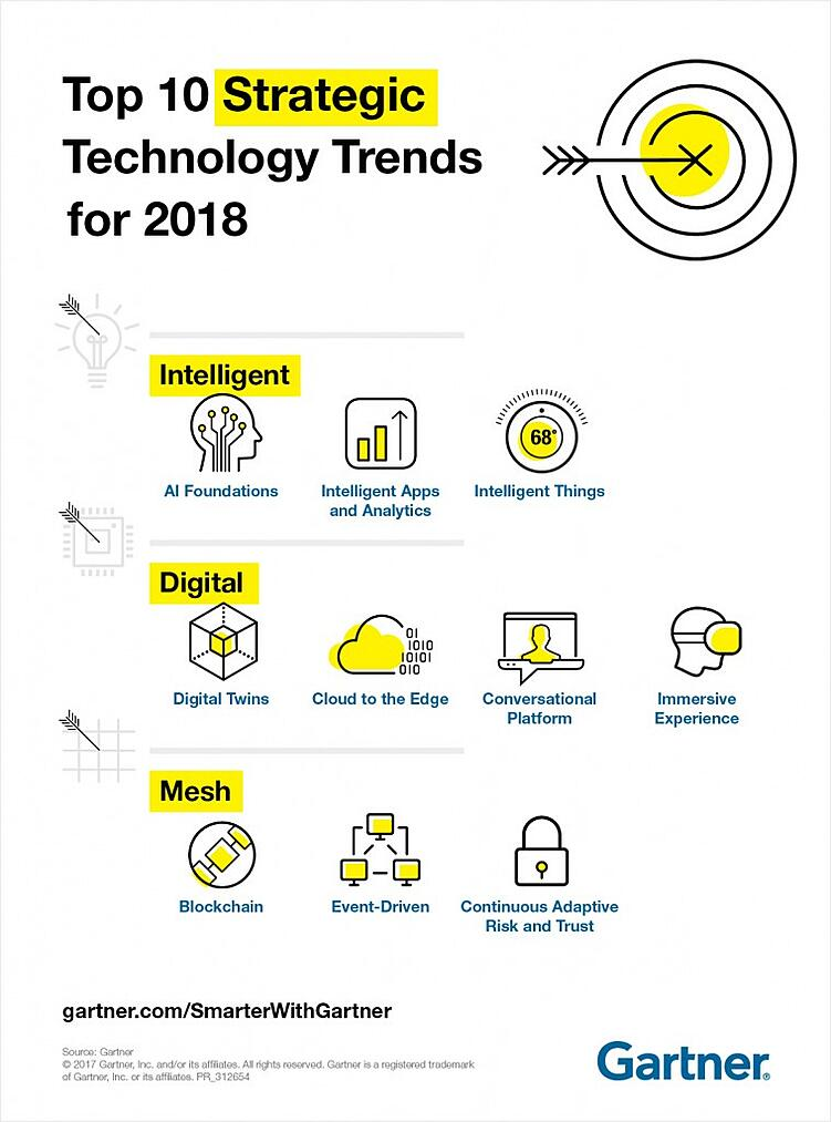 Gartner Top 10 Tech Trends 2018 Infographic.jpg
