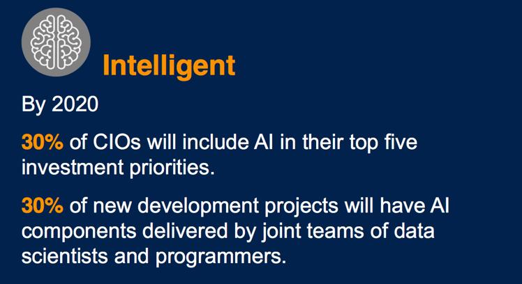 Intelligent - Gartner Trends.png