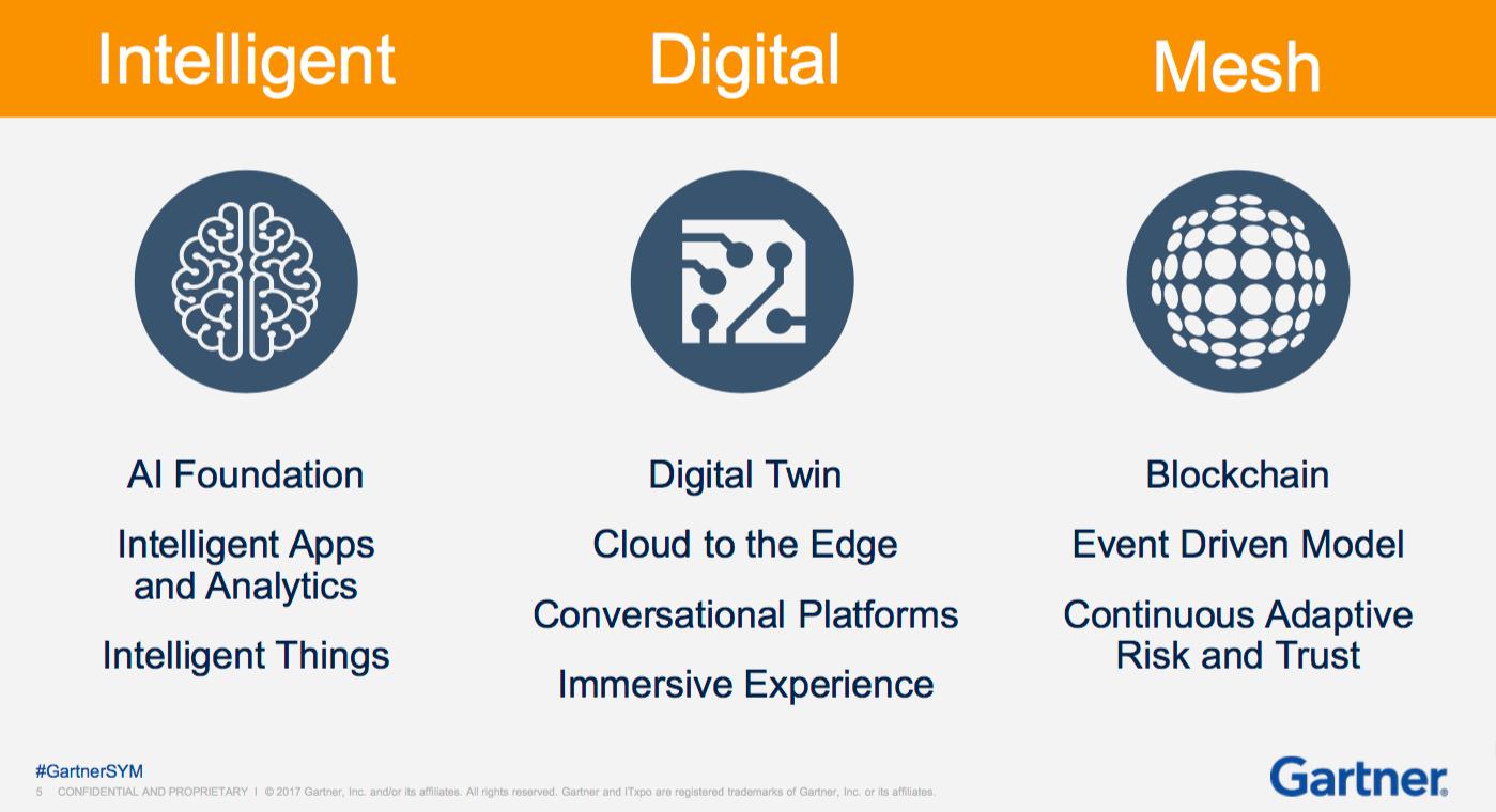 Intelligent, Digital, Mesh - trends.png