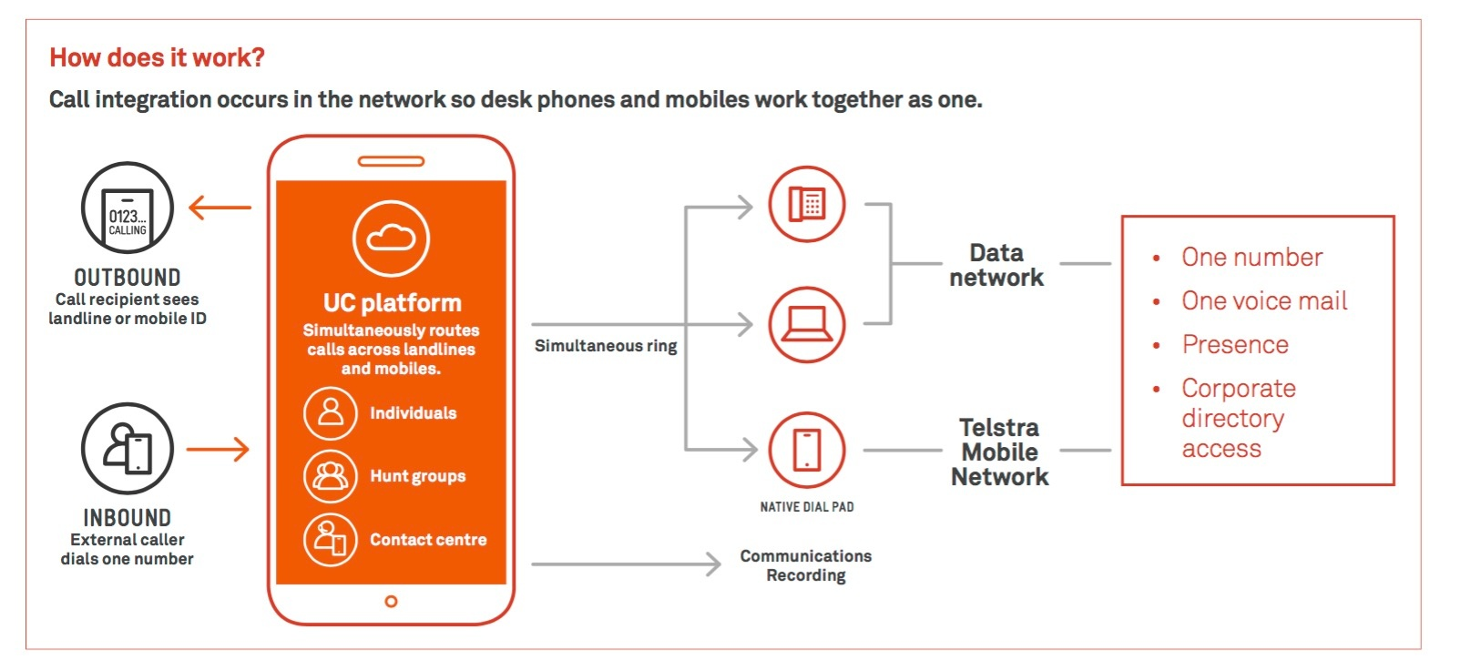 Telstra Liberate how does it work?.jpg