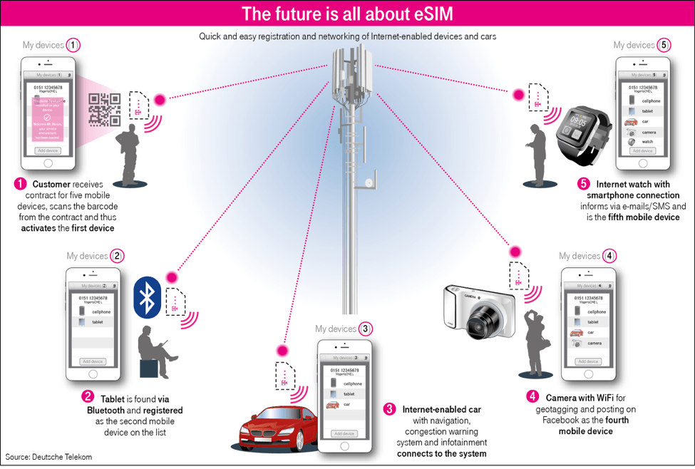 future is about esim.png