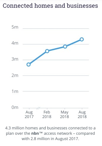 nbn connected stats