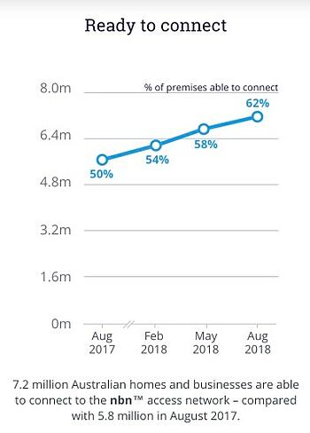 nbn ready to connect