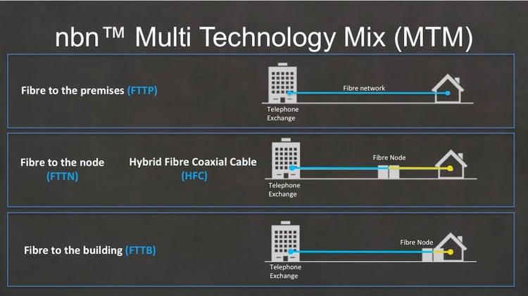 nbn-Multi-Technology-Mix