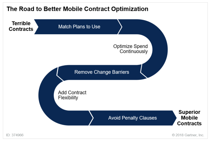 Gartner mobile contract optimisation