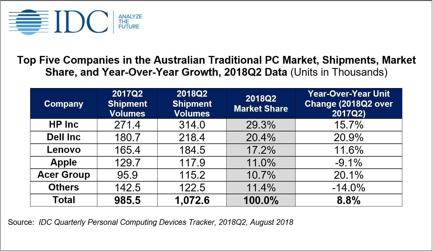 IDC-Q2-PC sales