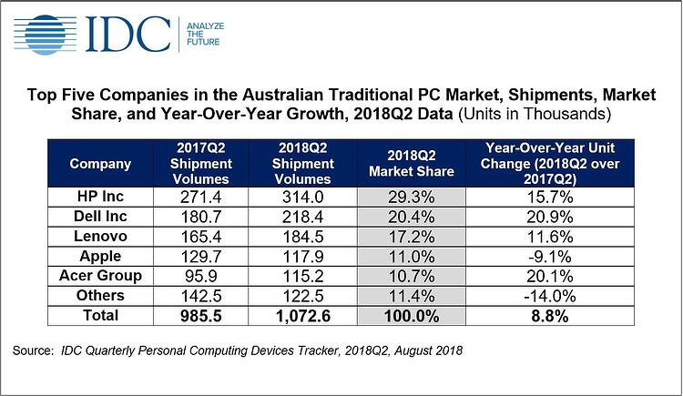 IDC-Q2-PC sales