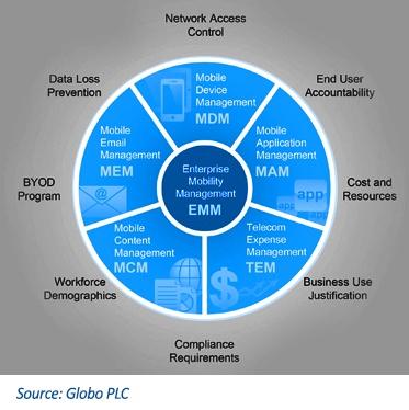 EMM explained