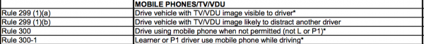 NSW driving offences using a mobile phone