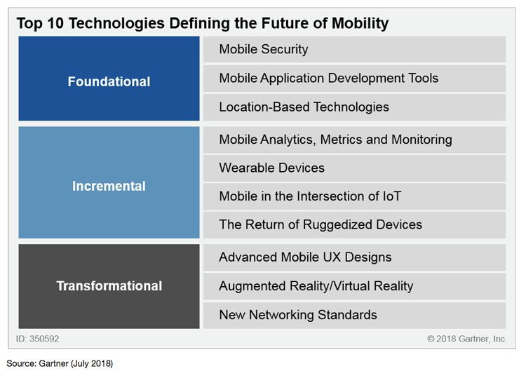 Top 10 technologies defining the future of mobility