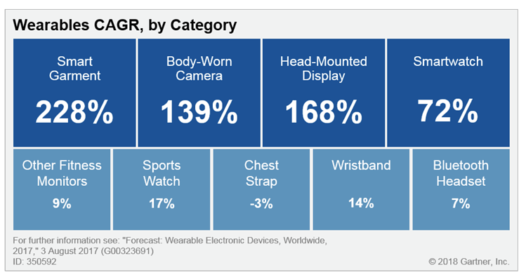 Wearables Gartner