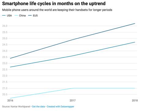 smartphone lifecycle 2018