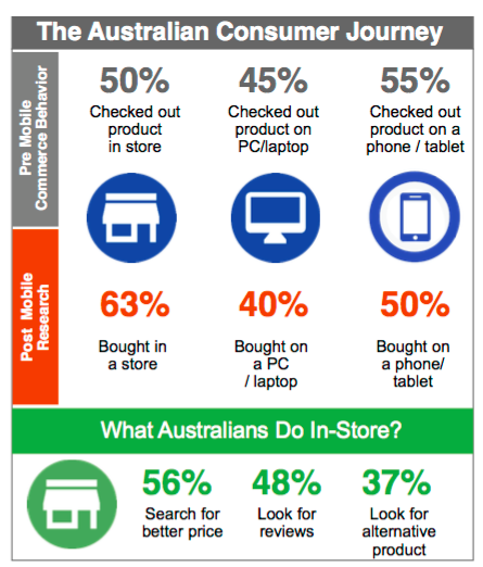 Australian use mobiles instore.png